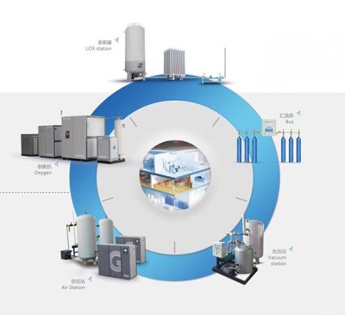医用气体工程系统