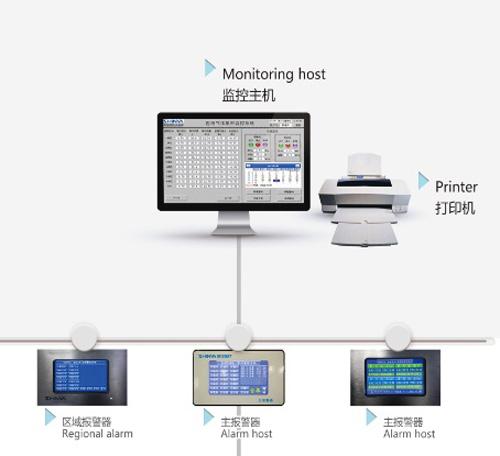 医用气体工程集中监控系统
